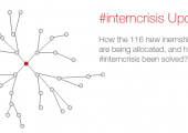 Update: Allocation of the 116 Jobs and is the #interncrisis solved?